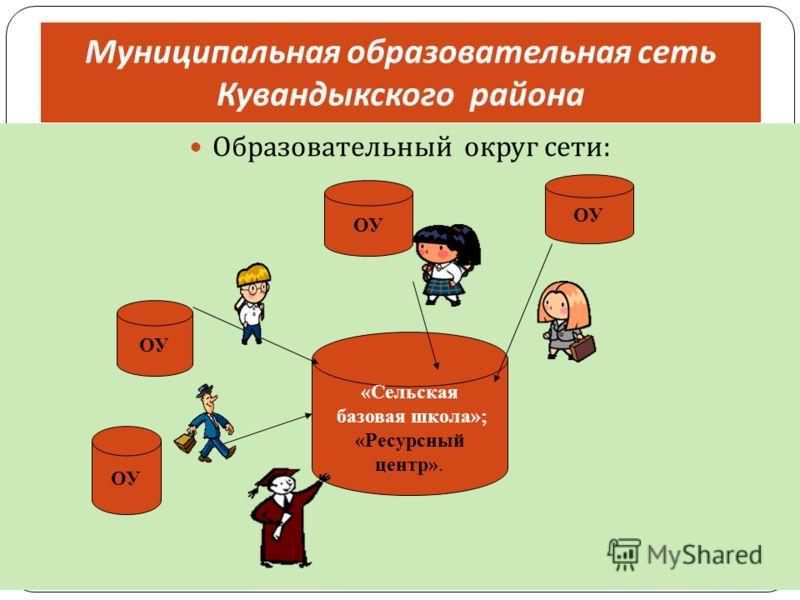 Муниципальная образовательная сеть Кувандыкского района Образовательный округ сети: ОУ «Сельская базовая школа»; «Ресурсный центр».