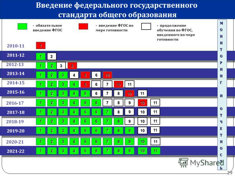 29 2010-11 2011-12 - обязательное введение ФГОС - введение ФГОС по мере готовности 1 МОНИТОРИНГИОТЧЕТНОСТЬ 1 Введение федерального государственного стандарта общего образования 2012-13 2013-14 2014-15 2016-17 2018-19 2020-21 2017-18 2019-20 2021-22 2