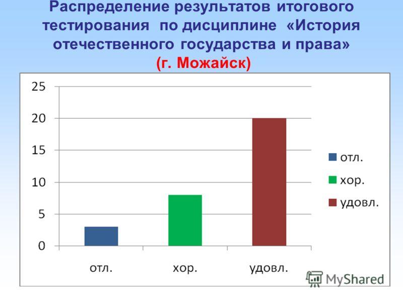 Распределение результатов итогового тестирования по дисциплине «История отечественного государства и права» (г. Можайск)
