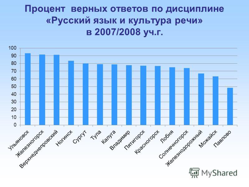 Процент верных ответов по дисциплине «Русский язык и культура речи» в 2007/2008 уч.г.