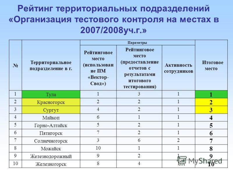 Рейтинг территориальных подразделений «Организация тестового контроля на местах в 2007/2008уч.г.» Территориальное подразделение в г. Параметры Итоговое место Рейтинговое место (использован ие ПМ «Вектор- Свод») Рейтинговое место (предоставление отчет