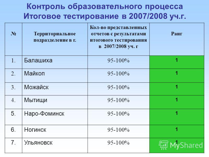 Контроль образовательного процесса Итоговое тестирование в 2007/2008 уч.г. Территориальное подразделение в г. Кол-во представленных отчетов с результатами итогового тестирования в 2007/2008 уч. г Ранг 1. Балашиха 95-100% 1 2. Майкоп 95-100% 1 3. Можа