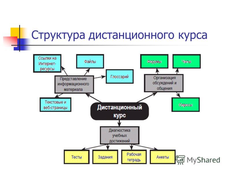 (с) Завьялова О.А., 2011 Структура дистанционного курса