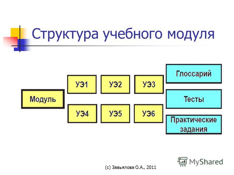 (с) Завьялова О.А., 2011 Структура учебного модуля