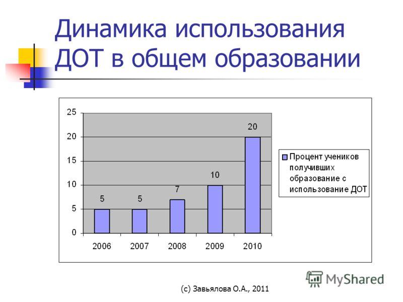 (с) Завьялова О.А., 2011 Динамика использования ДОТ в общем образовании