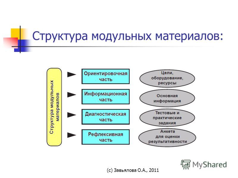 (с) Завьялова О.А., 2011 Структура модульных материалов: