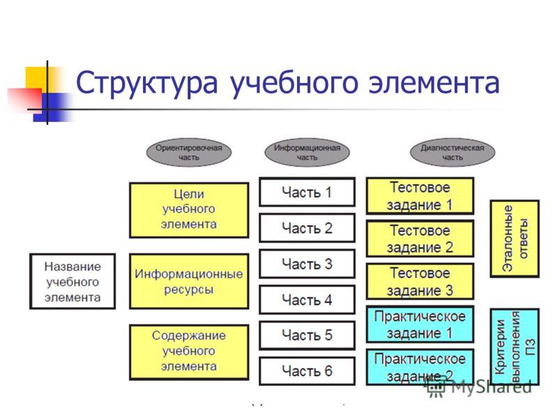 (с) Завьялова О.А., 2011 Структура учебного элемента