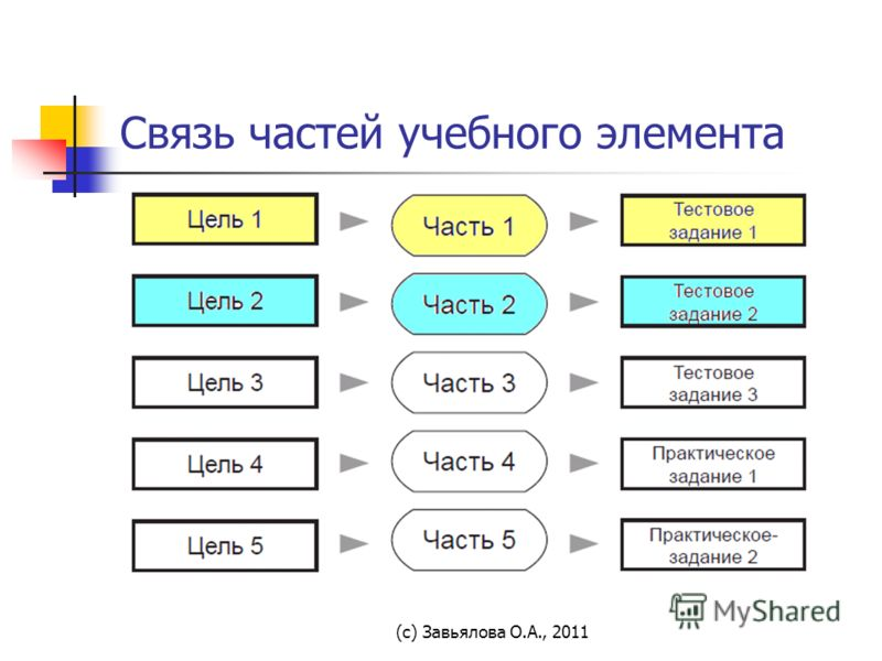 (с) Завьялова О.А., 2011 Связь частей учебного элемента