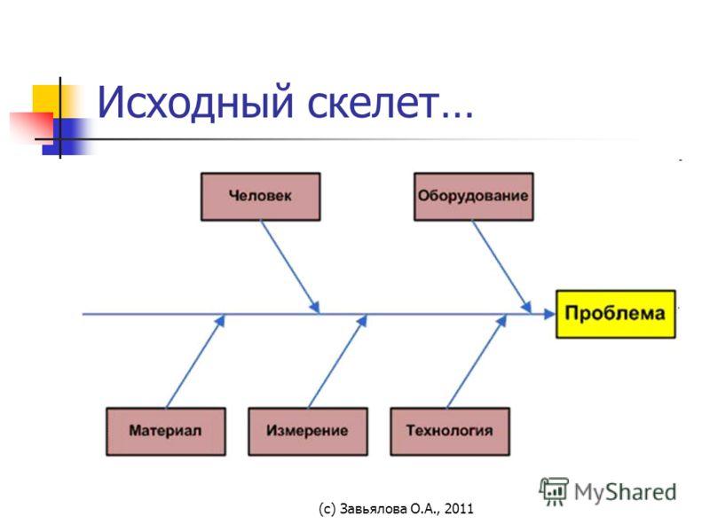 (с) Завьялова О.А., 2011 Исходный скелет…