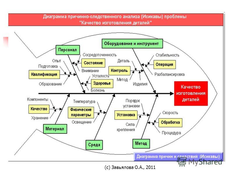 (с) Завьялова О.А., 2011