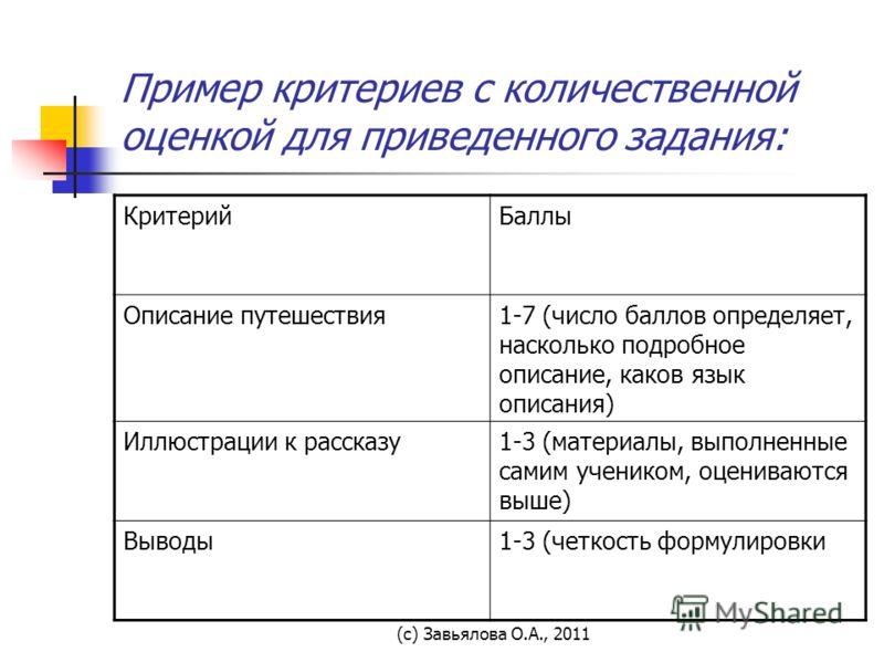 (с) Завьялова О.А., 2011 Пример критериев с количественной оценкой для приведенного задания: КритерийБаллы Описание путешествия1-7 (число баллов определяет, насколько подробное описание, каков язык описания) Иллюстрации к рассказу1-3 (материалы, выпо