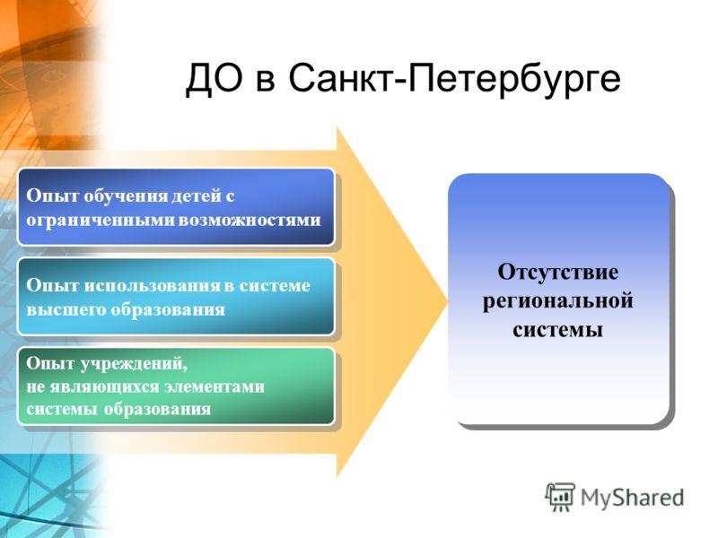 ДО в Санкт-Петербурге Опыт обучения детей с ограниченными возможностями Опыт обучения детей с ограниченными возможностями Опыт использования в системе высшего образования Опыт использования в системе высшего образования Опыт учреждений, не являющихся