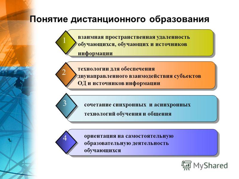 Понятие дистанционного образования взаимная пространственная удаленность обучающихся, обучающих и источников информации 1 технологии для обеспечения двунаправленного взаимодействия субъектов ОД и источников информации 2 сочетание синхронных и асинхро