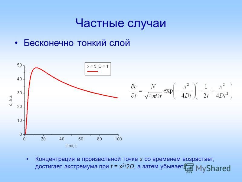 Частные случаи Бесконечно тонкий слой Концентрация в произвольной точке x со временем возрастает, достигает экстремума при t = x 2 /2D, а затем убывает