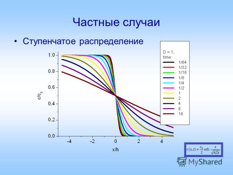 Частные случаи Ступенчатое распределение