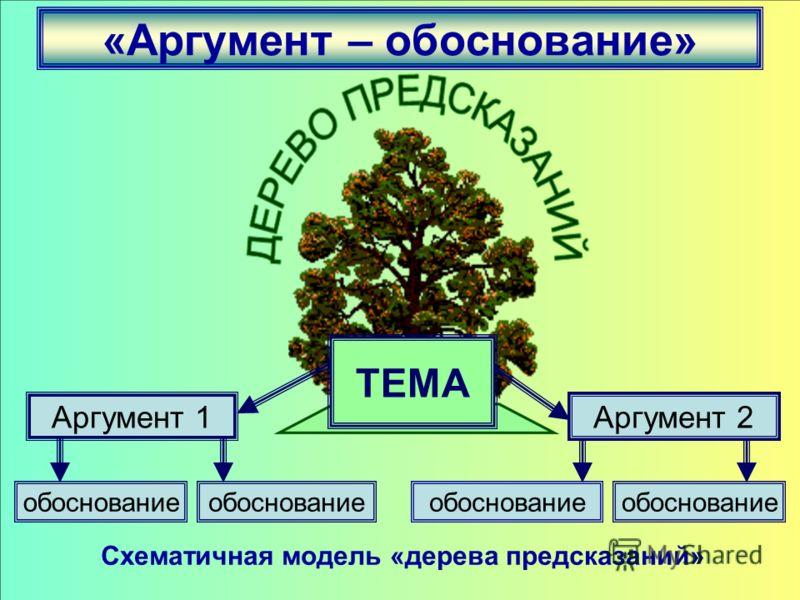 «Аргумент – обоснование» Схематичная модель «дерева предсказаний» Аргумент 1Аргумент 2 обоснование ТЕМА