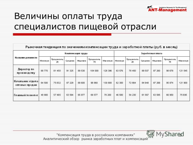 Компенсация труда в российских компаниях Аналитический обзор рынка заработных плат и компенсаций 6 Величины оплаты труда специалистов пищевой отрасли