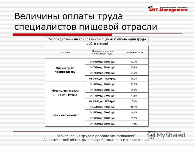 Компенсация труда в российских компаниях Аналитический обзор рынка заработных плат и компенсаций 7 Величины оплаты труда специалистов пищевой отрасли
