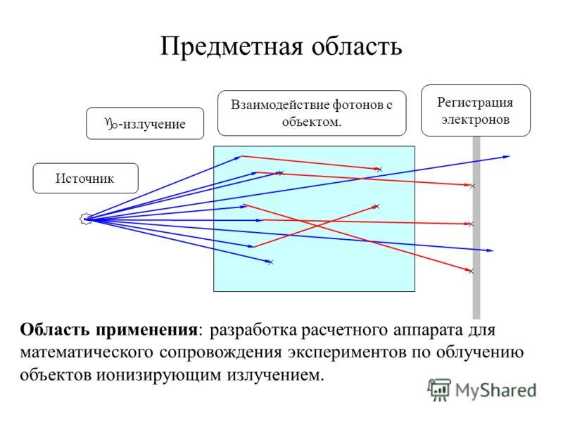 Предметная область Источник -излучение Взаимодействие фотонов с объектом. Регистрация электронов Область применения: разработка расчетного аппарата для математического сопровождения экспериментов по облучению объектов ионизирующим излучением.