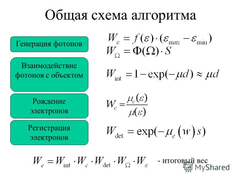 Общая схема алгоритма Генерация фотонов Взаимодействие фотонов с объектом Рождение электронов Регистрация электронов - итоговый вес