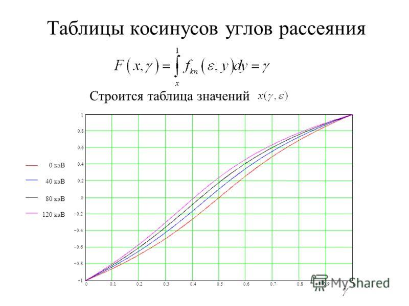 Таблицы косинусов углов рассеяния 00.10.20.30.40.50.60.70.80.91 1 0.8 0.6 0.4 0.2 0 0.4 0.6 0.8 1 0 кэВ 40 кэВ 80 кэВ 120 кэВ Строится таблица значений