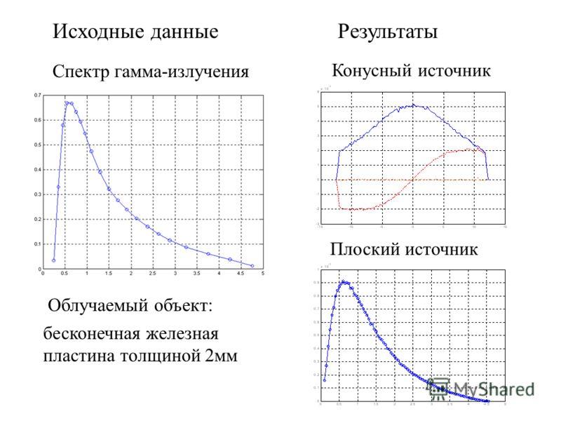 Спектр гамма-излучения бесконечная железная пластина толщиной 2мм Облучаемый объект: Исходные данные Конусный источник Плоский источник Результаты