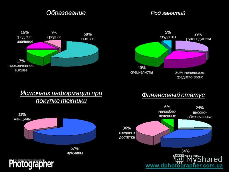 Образование Род занятий Источник информации при покупке техники Финансовый статус www.dphotographer.com.ua 58% высшее 9% среднее 16% сред.спе- циальное 17% неоконченное высшее 5% студенты 29% руководители 26% менеджеры среднего звена 40% специалисты