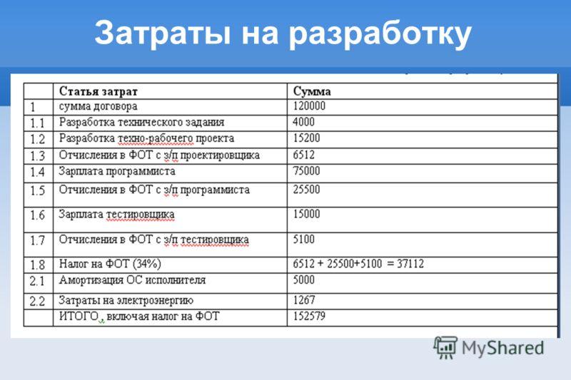 Затраты на разработку