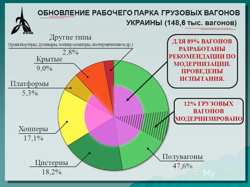 ОБНОВЛЕНИЕ РАБОЧЕГО ПАРКА ГРУЗОВЫХ ВАГОНОВ УКРАИНЫ (148,6 тыс. вагонов) ДЛЯ 89% ВАГОНОВ РАЗРАБОТАНЫ РЕКОМЕНДАЦИИ ПО МОДЕРНИЗАЦИИ. ПРОВЕДЕНЫ ИСПЫТАНИЯ. 12% ГРУЗОВЫХ ВАГОНОВ МОДЕРНИЗИРОВАНО Полувагоны 47,6% Другие типы (транспортеры, думпкары, хоппер-д