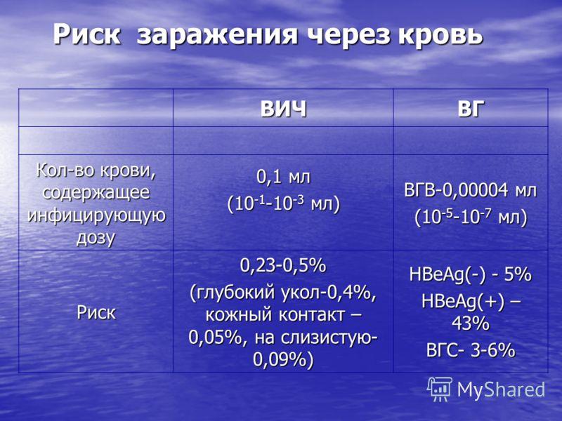 Риск заражения через кровь ВИЧВГ Кол-во крови, содержащее инфицирующую дозу 0,1 мл (10 -1 -10 -3 мл) ВГВ-0,00004 мл (10 -5 -10 -7 мл) Риск0,23-0,5% (глубокий укол-0,4%, кожный контакт – 0,05%, на слизистую- 0,09%) HBeAg(-) - 5% HBeAg(+) – 43% ВГС- 3-