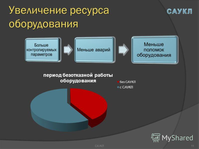 Увеличение ресурса оборудования САУКЛ11