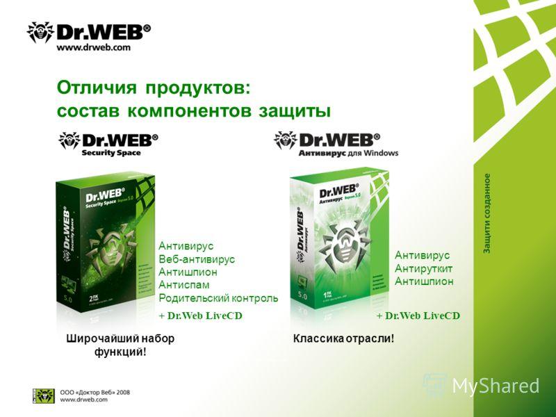 Отличия продуктов: состав компонентов защиты Широчайший набор функций! Классика отрасли! + Dr.Web LiveCD Антивирус Веб-антивирус Антишпион Антиспам Родительский контроль + Dr.Web LiveCD Антивирус Антируткит Антишпион