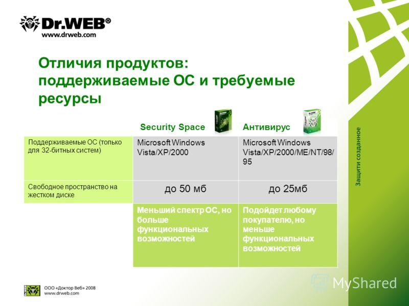 Отличия продуктов: поддерживаемые ОС и требуемые ресурсы ]Security SpaceАнтивирус Поддерживаемые ОС (только для 32-битных систем) Microsoft Windows Vista/XP/2000 Microsoft Windows Vista/XP/2000/ME/NT/98/ 95 Свободное пространство на жестком диске до
