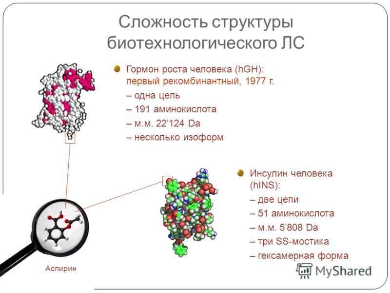 Сложность структуры биотехнологического ЛС Гормон роста человека (hGH): первый рекомбинантный, 1977 г. – одна цепь – 191 аминокислота – м.м. 22124 Da – несколько изоформ Инсулин человека (hINS): – две цепи – 51 аминокислота – м.м. 5808 Da – три SS-мо