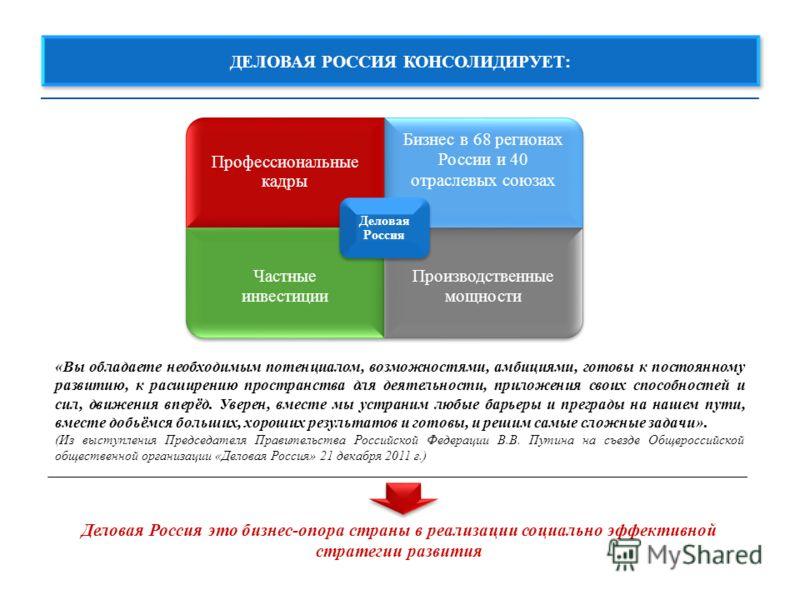Профессиональные кадры Бизнес в 68 регионах России и 40 отраслевых союзах Частные инвестиции Производственные мощности Деловая Россия ДЕЛОВАЯ РОССИЯ КОНСОЛИДИРУЕТ: «Вы обладаете необходимым потенциалом, возможностями, амбициями, готовы к постоянному