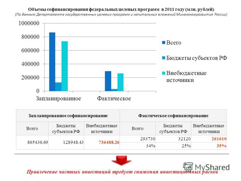 Запланированное софинансированиеФактическое софинансирование Всего Бюджеты субъектов РФ Внебюджетные источники Всего Бюджеты субъектов РФ Внебюджетные источники 865436.69128948.43736488.26 29373032120261610 34%25%35% Объемы софинансирования федеральн