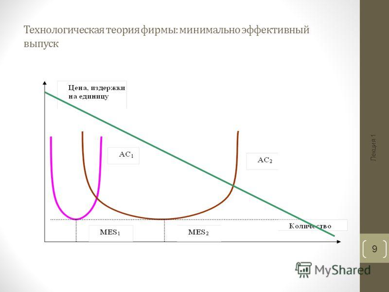 Лекция 1 9 Технологическая теория фирмы: минимально эффективный выпуск