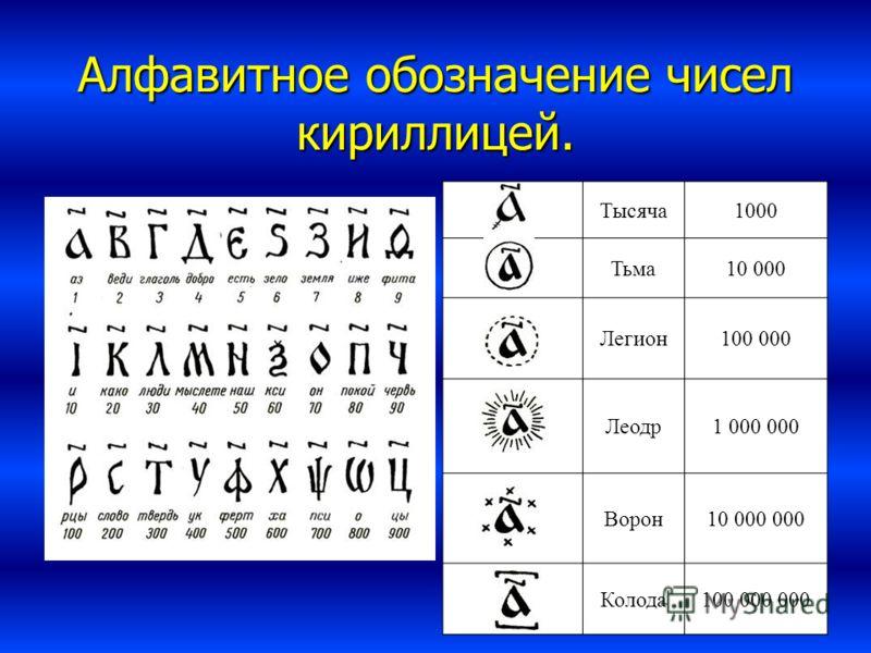 Алфавитное обозначение чисел кириллицей. Тысяча1000 Тьма10 000 Легион100 000 Леодр1 000 000 Ворон10 000 000 Колода100 000 000