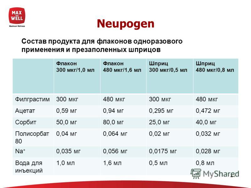 27 Neupogen Флакон 300 мкг/1,0 мл Флакон 480 мкг/1,6 мл Шприц 300 мкг/0,5 мл Шприц 480 мкг/0,8 мл Филграстим300 мкг480 мкг300 мкг480 мкг Ацетат0,59 мг0,94 мг0,295 мг0,472 мг Сорбит50,0 мг80,0 мг25,0 мг40,0 мг Полисорбат 80 0,04 мг0,064 мг0,02 мг0,032