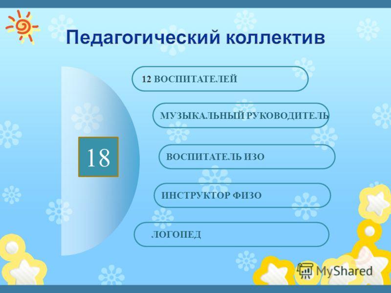 18 ЛОГОПЕД ИНСТРУКТОР ФИЗО ВОСПИТАТЕЛЬ ИЗО МУЗЫКАЛЬНЫЙ РУКОВОДИТЕЛЬ 12 ВОСПИТАТЕЛЕЙ 18