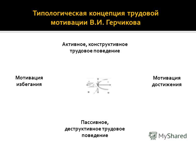Типологическая концепция трудовой мотивации В.И. Герчикова Активное, конструктивное трудовое поведение Мотивация избегания Пассивное, деструктивное трудовое поведение Мотивация достижения