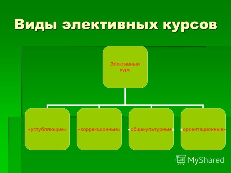 Виды элективных курсов Элективный курс «углубляющие»«коррекционные»«общекультурные»«ориентационные»