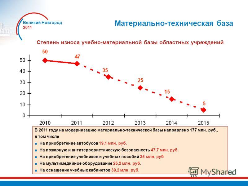 Великий Новгород 2011 14 Материально-техническая база Степень износа учебно-материальной базы областных учреждений В 2011 году на модернизацию материально-технической базы направлено 177 млн. руб., в том числе На приобретение автобусов 19,1 млн. руб.
