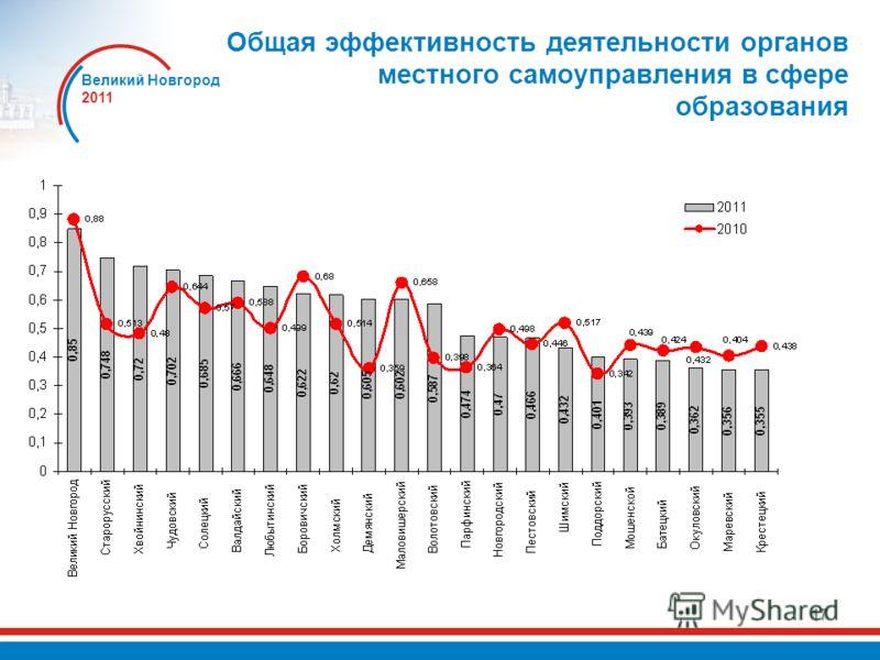 Великий Новгород 2011 17 Общая эффективность деятельности органов местного самоуправления в сфере образования