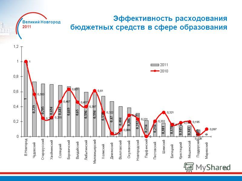 Великий Новгород 2011 19 Эффективность расходования бюджетных средств в сфере образования