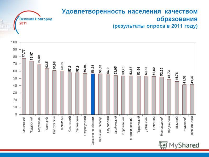 Великий Новгород 2011 20 Удовлетворенность населения качеством образования (результаты опроса в 2011 году)