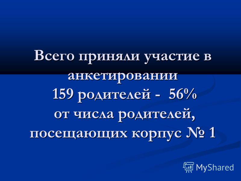 Всего приняли участие в анкетировании 159 родителей - 56% от числа родителей, посещающих корпус 1