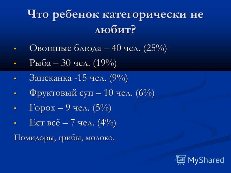 Что ребенок категорически не любит? Овощные блюда – 40 чел. (25%) Овощные блюда – 40 чел. (25%) Рыба – 30 чел. (19%) Рыба – 30 чел. (19%) Запеканка -15 чел. (9%) Запеканка -15 чел. (9%) Фруктовый суп – 10 чел. (6%) Фруктовый суп – 10 чел. (6%) Горох