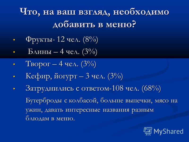 Что, на ваш взгляд, необходимо добавить в меню? Фрукты- 12 чел. (8%) Фрукты- 12 чел. (8%) Блины – 4 чел. (3%) Блины – 4 чел. (3%) Творог – 4 чел. (3%) Творог – 4 чел. (3%) Кефир, йогурт – 3 чел. (3%) Кефир, йогурт – 3 чел. (3%) Затруднились с ответом