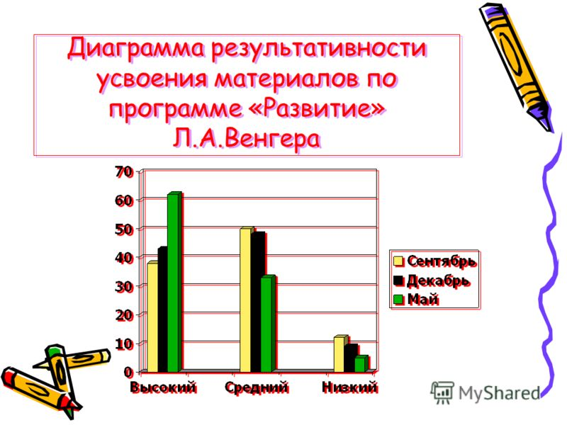 Диаграмма результативности усвоения материалов по программе «Развитие» Л.А.Венгера